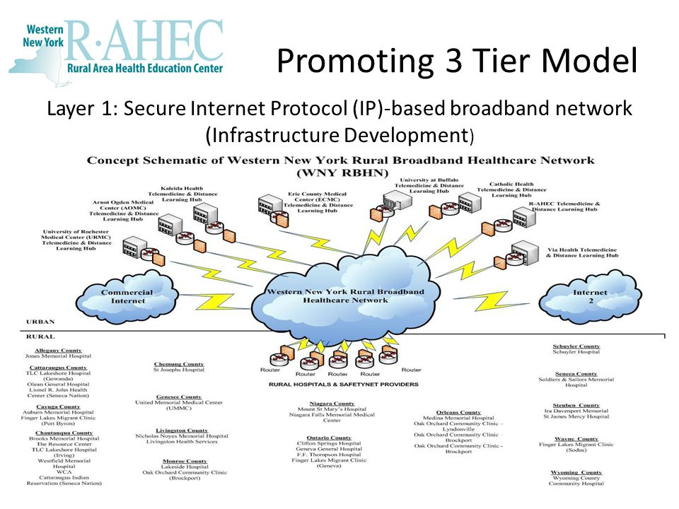 Promoting 3 Tier Model 5 Layer 1: Secure Internet Protocol (IP)-based broadband network (Infrastructure Development )