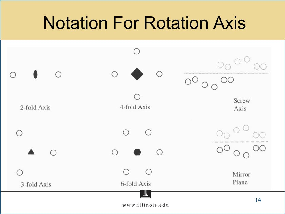 Notation For Rotation Axis 14