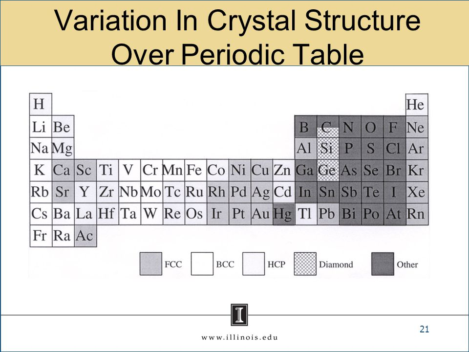 Variation In Crystal Structure Over Periodic Table 21