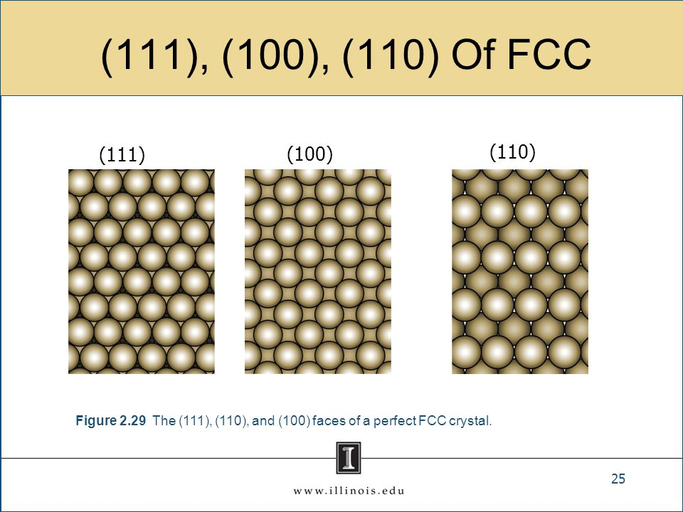 (111), (100), (110) Of FCC 25 Figure 2.29 The (111), (110), and (100) faces of a perfect FCC crystal.