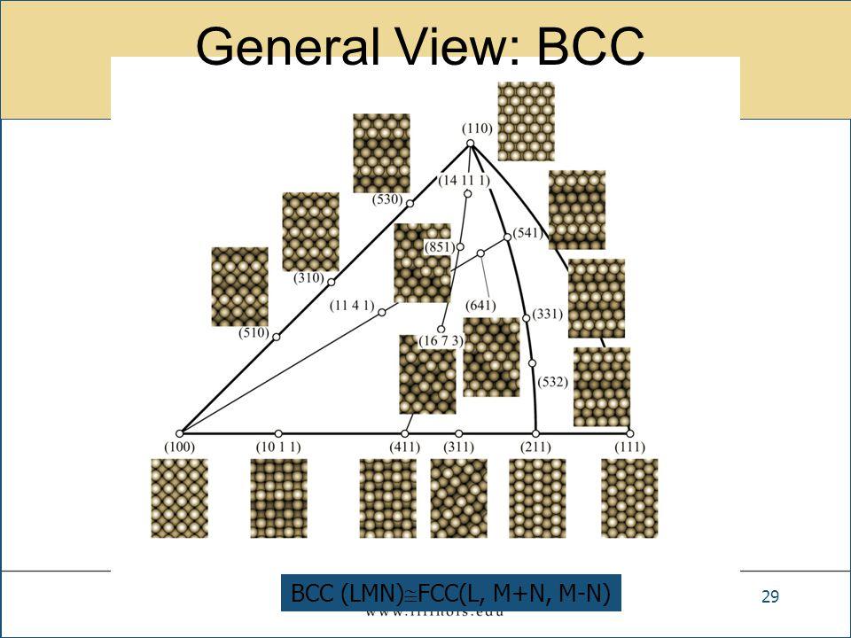General View: BCC 29 BCC (LMN)  FCC(L, M+N, M-N)