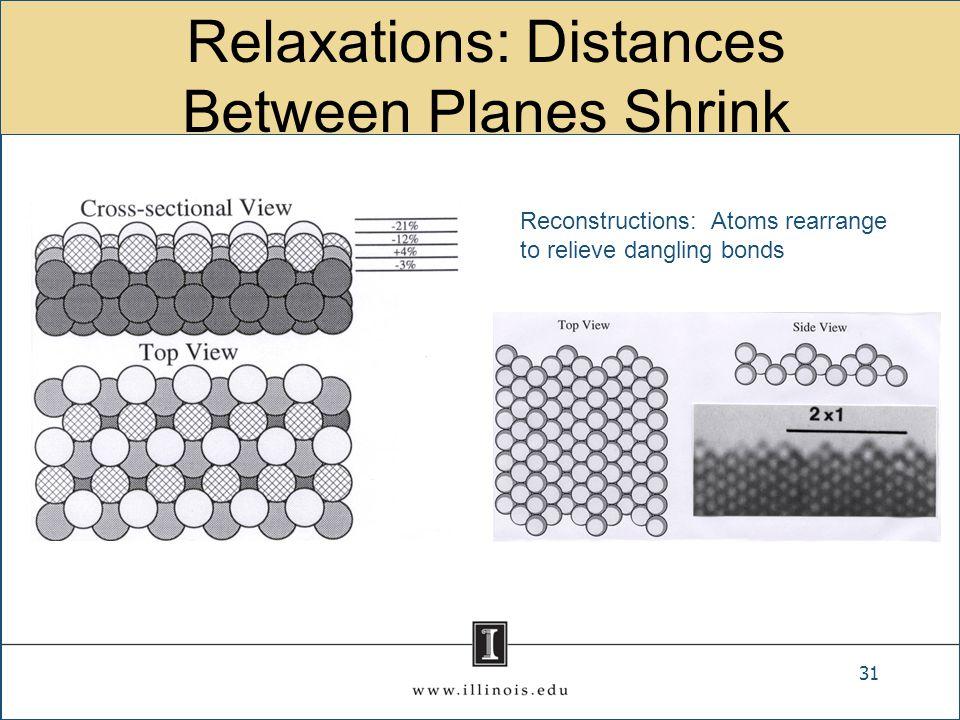 Relaxations: Distances Between Planes Shrink 31 Reconstructions: Atoms rearrange to relieve dangling bonds