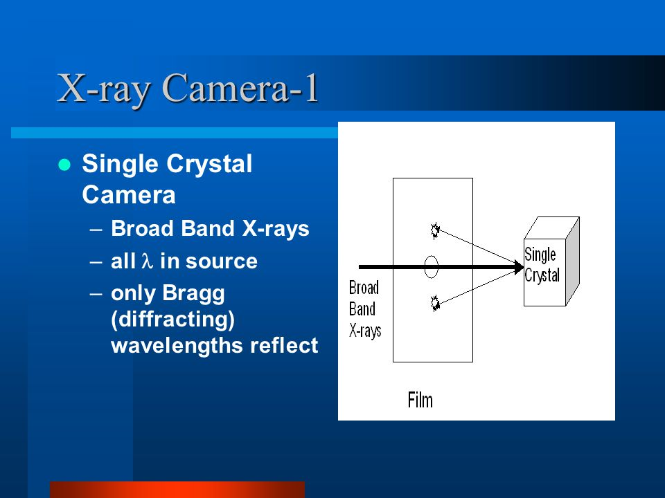X-ray Camera-1 Single Crystal Camera –Broad Band X-rays –all in source –only Bragg (diffracting) wavelengths reflect