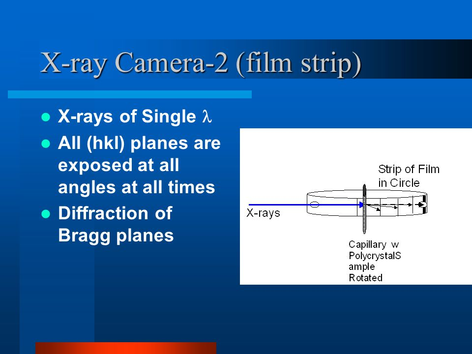 X-ray Camera-2 (film strip) X-rays of Single All (hkl) planes are exposed at all angles at all times Diffraction of Bragg planes