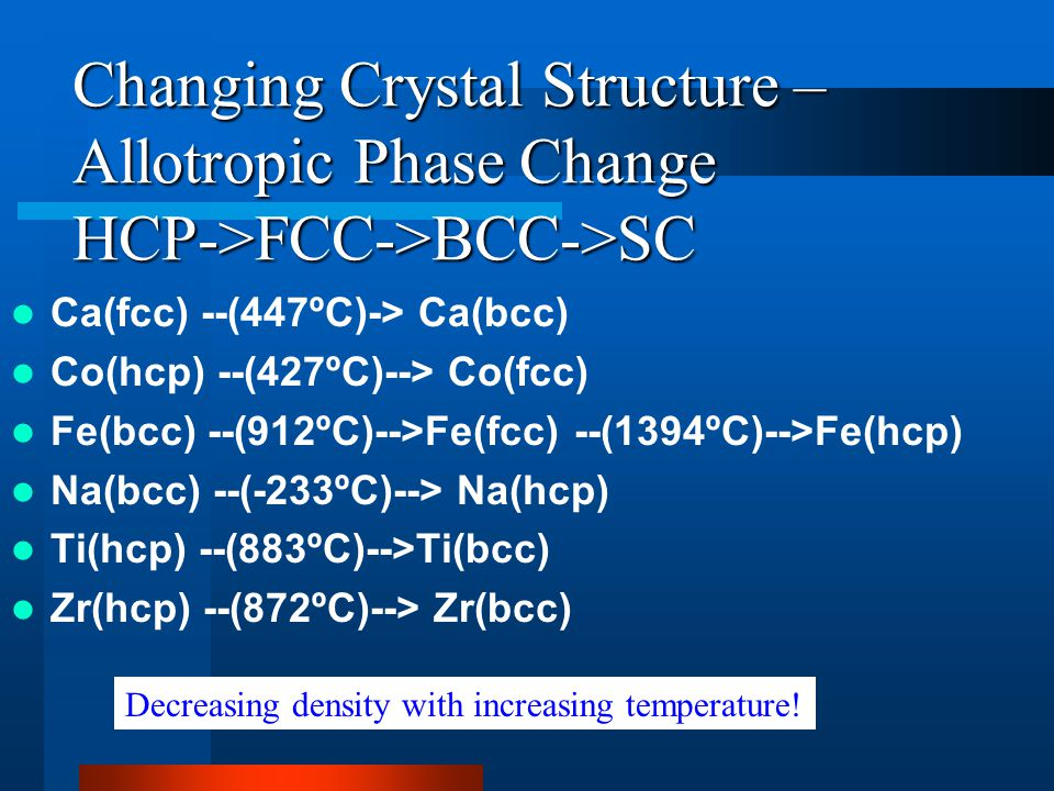 Changing Crystal Structure – Allotropic Phase Change HCP->FCC->BCC->SC Ca(fcc) --(447ºC)-> Ca(bcc) Co(hcp) --(427ºC)--> Co(fcc) Fe(bcc) --(912ºC)-->Fe(fcc) --(1394ºC)-->Fe(hcp) Na(bcc) --(-233ºC)--> Na(hcp) Ti(hcp) --(883ºC)-->Ti(bcc) Zr(hcp) --(872ºC)--> Zr(bcc) Decreasing density with increasing temperature!