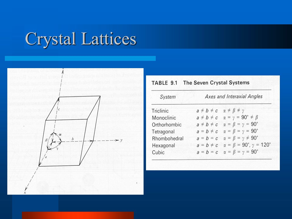 Crystal Systems =>14 Bravais Lattices