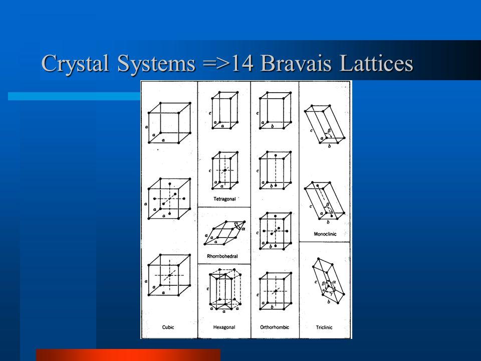 Crystal Systems =>14 Bravais Lattices
