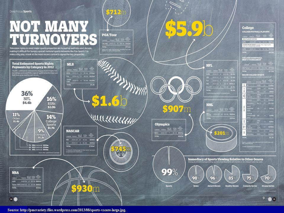 9 Source: http://pmcvariety.files.wordpress.com/2013/08/sports-vscore-large.jpg.