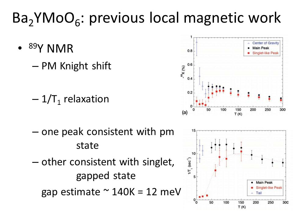 Ba 2 YMoO 6 : previous local magnetic work 89 Y NMR – PM Knight shift – 1/T 1 relaxation – one peak consistent with pm state – other consistent with s