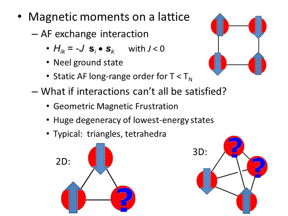 Magnetic moments on a lattice – AF exchange interaction H ik = -J s i  s k with J < 0 Neel ground state Static AF long-range order for T < T N – What