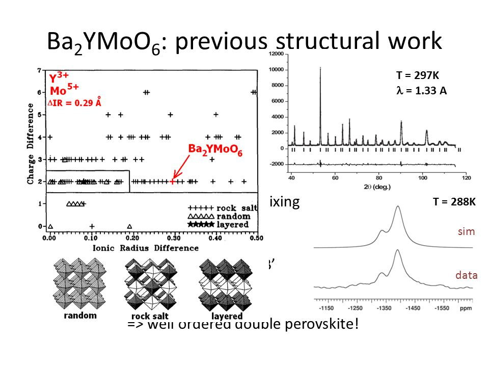 Ba 2 YMoO 6 : previous bulk magnetic work Susceptibility – No evidence for order – Bulk Paramagnetic behavior to 2K – Curie-Weiss:  = 1.73  B (consistent with spin- 1 / 2 )  w = -219(1) K Frustration index f =    w  /T N > 100 Magnetic neutron diffraction – No magnetic Bragg peaks down to 2.8K Heat Capacity – No -peak: evidence against LRO – Very broad peak in mag.