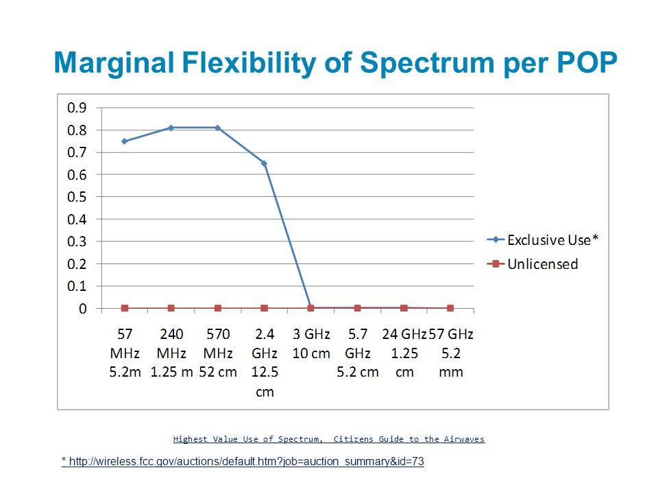 Marginal Flexibility of Spectrum per POP Highest Value Use of Spectrum, Citizens Guide to the Airwaves * http://wireless.fcc.gov/auctions/default.htm job=auction_summary&id=73