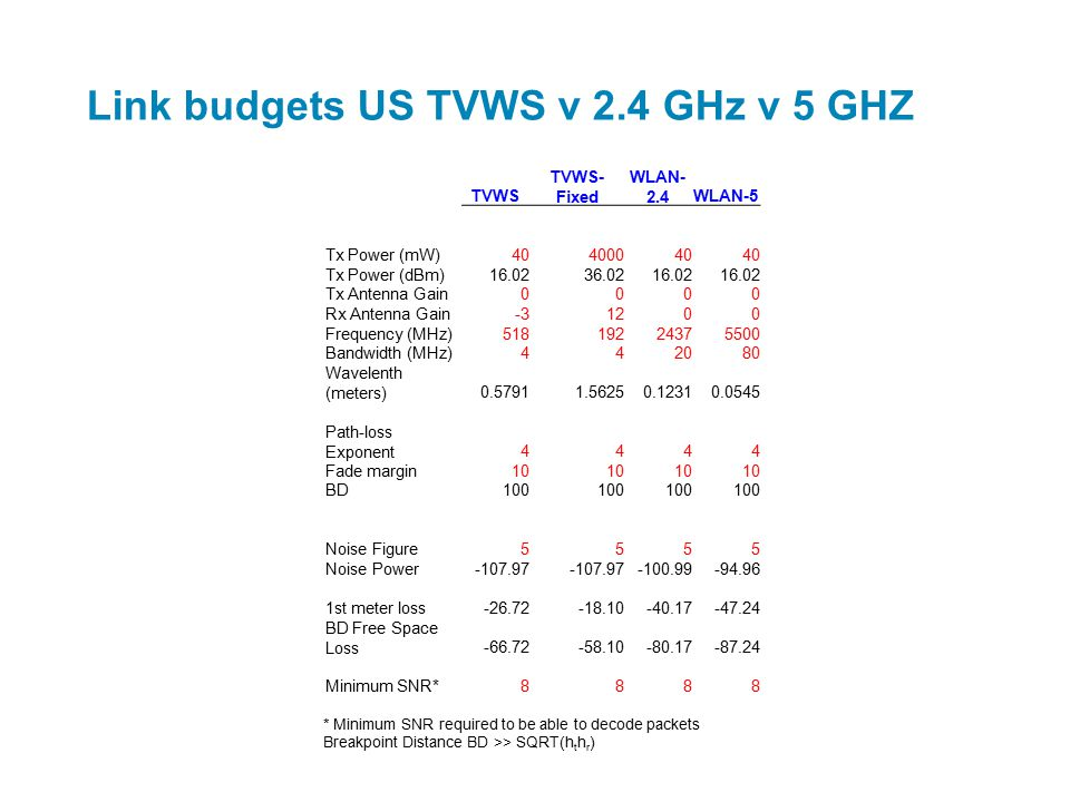 Link budgets US TVWS v 2.4 GHz v 5 GHZ TVWS TVWS- Fixed WLAN- 2.4WLAN-5 Tx Power (mW)40400040 Tx Power (dBm)16.0236.0216.02 Tx Antenna Gain0000 Rx Antenna Gain-31200 Frequency (MHz)51819224375500 Bandwidth (MHz)442080 Wavelenth (meters)0.57911.56250.12310.0545 Path-loss Exponent4444 Fade margin10 BD100 Noise Figure5555 Noise Power-107.97 -100.99-94.96 1st meter loss-26.72-18.10-40.17-47.24 BD Free Space Loss-66.72-58.10-80.17-87.24 Minimum SNR*8888 * Minimum SNR required to be able to decode packets Breakpoint Distance BD >> SQRT(h t h r )