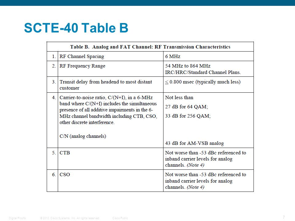 © 2010 Cisco Systems, Inc. All rights reserved.Cisco Public Digital Proofs 7 SCTE-40 Table B