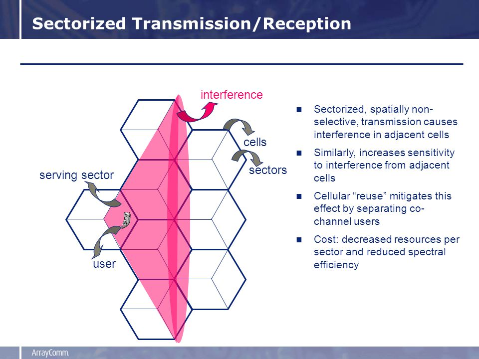 Sectorized Transmission/Reception cells sectors serving sector user interference Sectorized, spatially non- selective, transmission causes interferenc