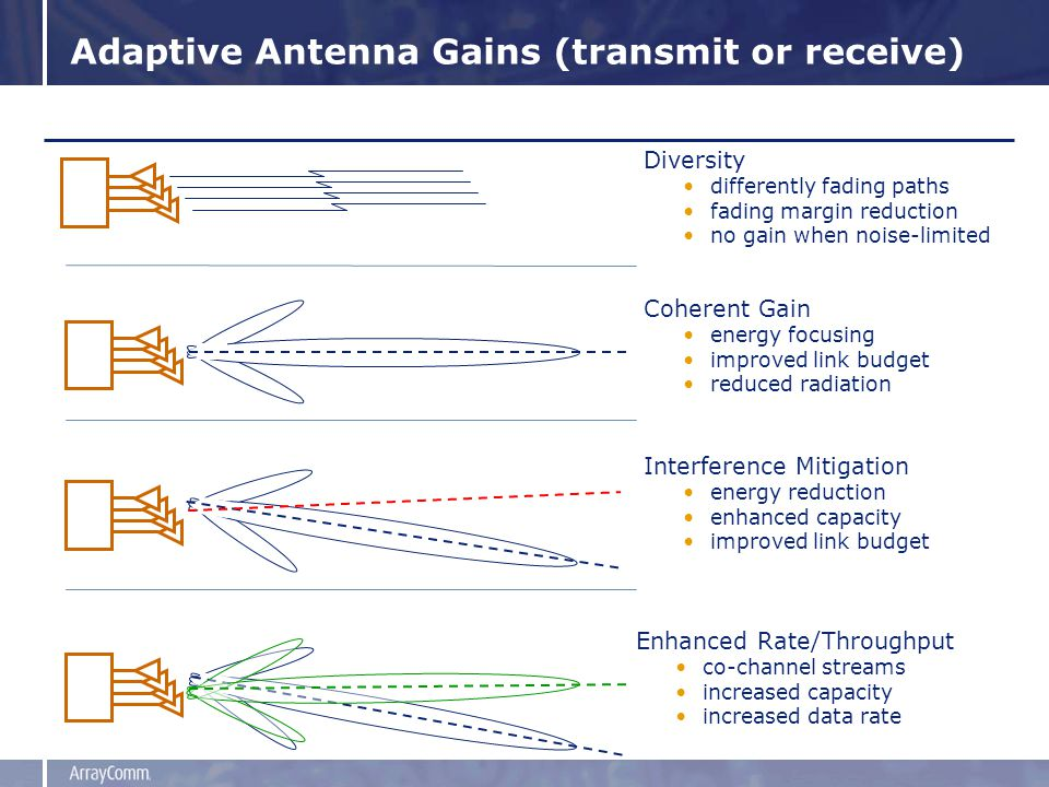 Adaptive Antenna Gains (transmit or receive) Diversity differently fading paths fading margin reduction no gain when noise-limited Coherent Gain energy focusing improved link budget reduced radiation Interference Mitigation energy reduction enhanced capacity improved link budget Enhanced Rate/Throughput co-channel streams increased capacity increased data rate