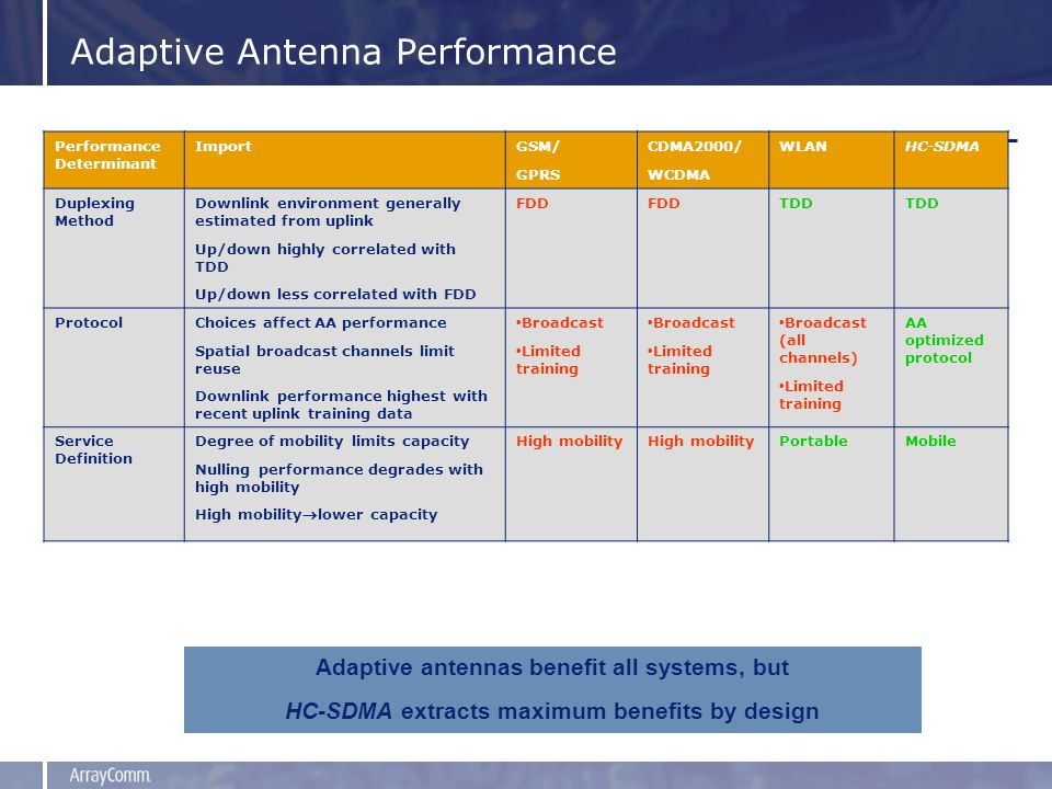 Adaptive Antenna Performance Performance Determinant ImportGSM/ GPRS CDMA2000/ WCDMA WLANHC-SDMA Duplexing Method Downlink environment generally estimated from uplink Up/down highly correlated with TDD Up/down less correlated with FDD FDD TDD ProtocolChoices affect AA performance Spatial broadcast channels limit reuse Downlink performance highest with recent uplink training data Broadcast Limited training Broadcast Limited training Broadcast (all channels) Limited training AA optimized protocol Service Definition Degree of mobility limits capacity Nulling performance degrades with high mobility High mobilitylower capacity High mobility PortableMobile Adaptive antennas benefit all systems, but HC-SDMA extracts maximum benefits by design