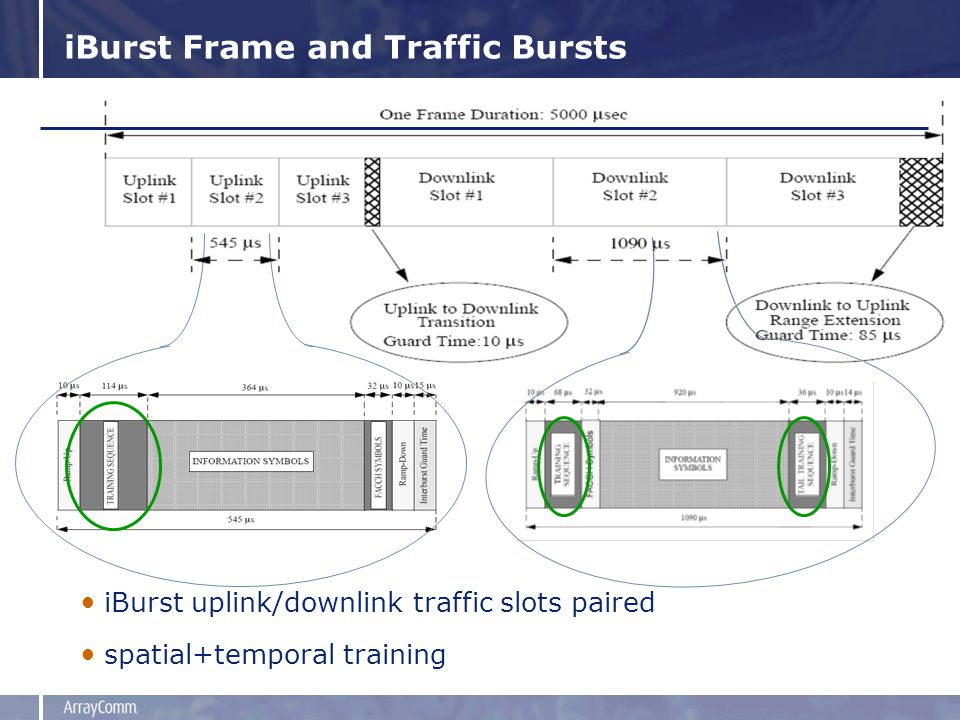 iBurst Frame and Traffic Bursts iBurst uplink/downlink traffic slots paired spatial+temporal training