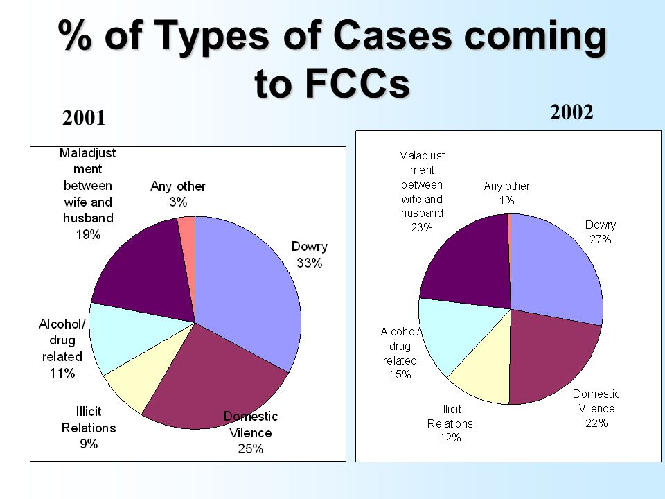 CASE SCENARIO Total Cases in 2001 = 515 Total Cases in 2002 = 855 Total = 1370 Cases Settled = 1185 Cases transferred to Police stations =46 Cases Charge sheeted = 16 Cases Filed in the court =4 Cases pending in the court =3 Cases pending in the FCC = 116