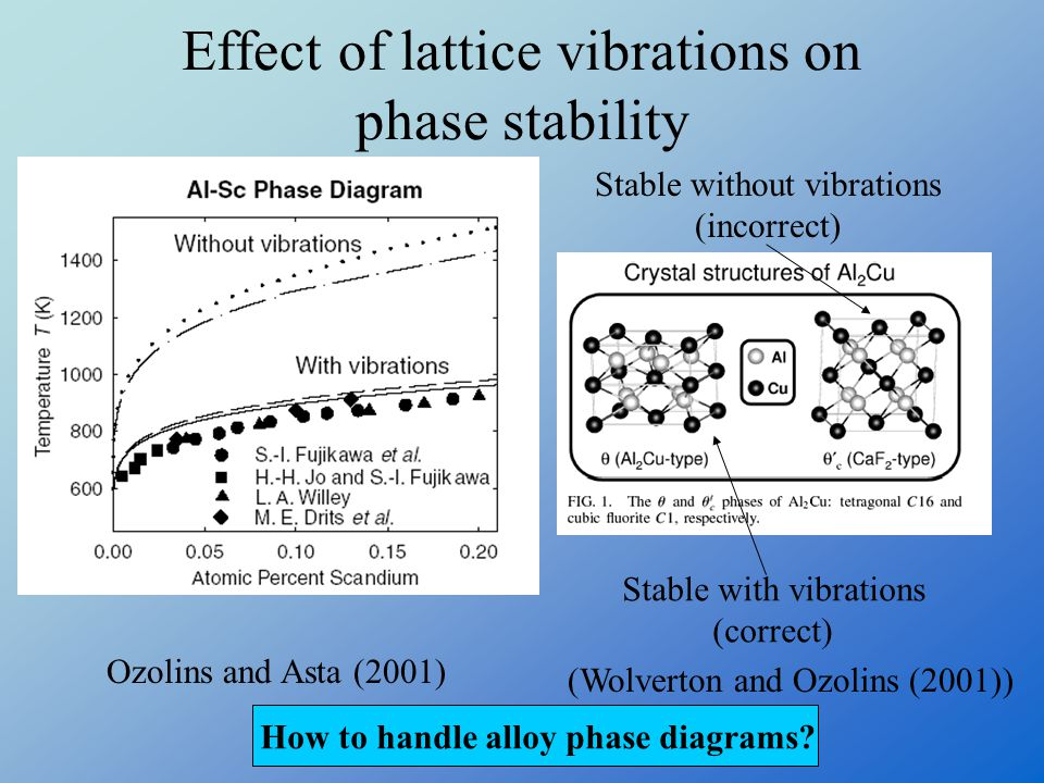 Effect of lattice vibrations on phase stability Ozolins and Asta (2001) (Wolverton and Ozolins (2001)) Stable without vibrations (incorrect) Stable with vibrations (correct) How to handle alloy phase diagrams?