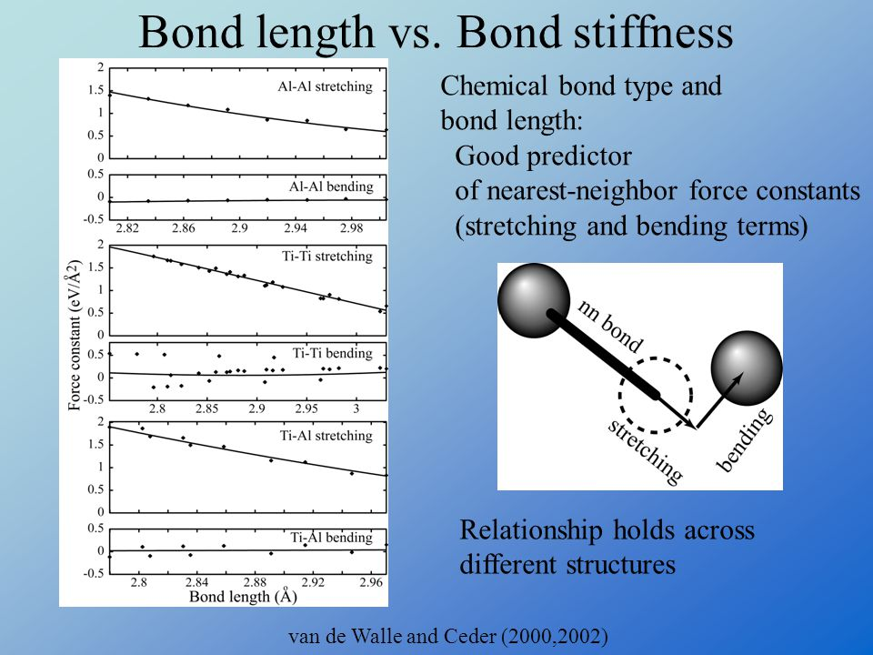 Bond length vs. Bond stiffness van de Walle and Ceder (2000,2002) Relationship holds across different structures Chemical bond type and bond length: G