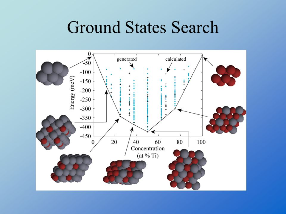 Ground States Search