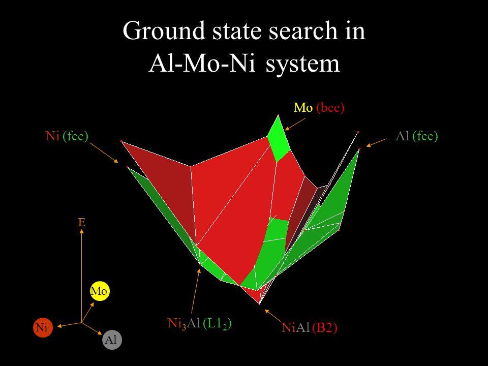 Ground state search in Al-Mo-Ni system E Al Ni Al (fcc) Mo (bcc) Ni (fcc) NiAl (B2) Ni 3 Al (L1 2 ) Mo