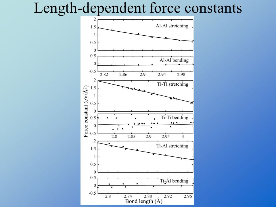 Length-dependent force constants