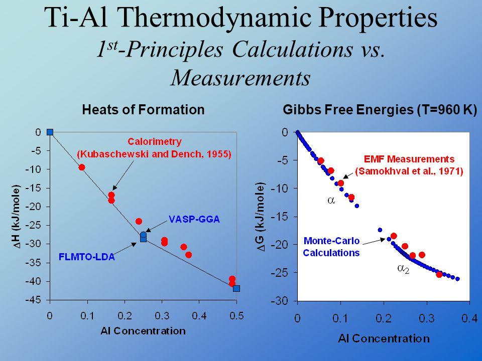 Ti-Al Thermodynamic Properties 1 st -Principles Calculations vs. Measurements Gibbs Free Energies (T=960 K)Heats of Formation