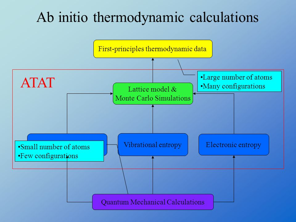 First-principles thermodynamic data Quantum Mechanical Calculations Lattice model & Monte Carlo Simulations Electronic entropy Vibrational entropy Enthalpy Large number of atoms Many configurations Small number of atoms Few configurations Ab initio thermodynamic calculations ATAT