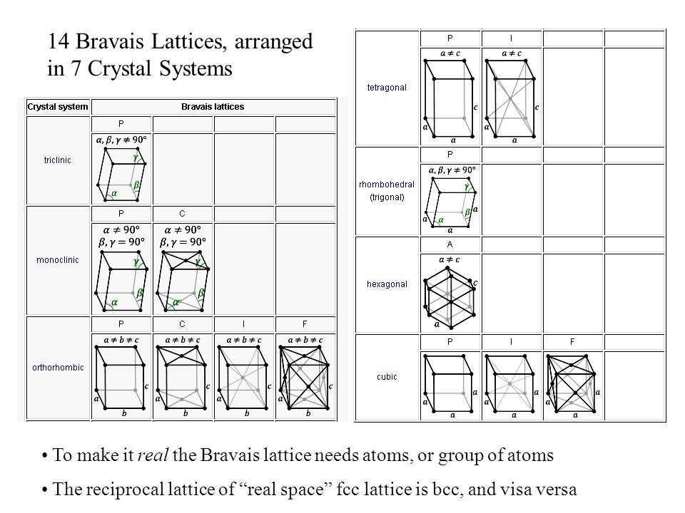 "14 Bravais Lattices, arranged in 7 Crystal Systems To make it real the Bravais lattice needs atoms, or group of atoms The reciprocal lattice of ""real"