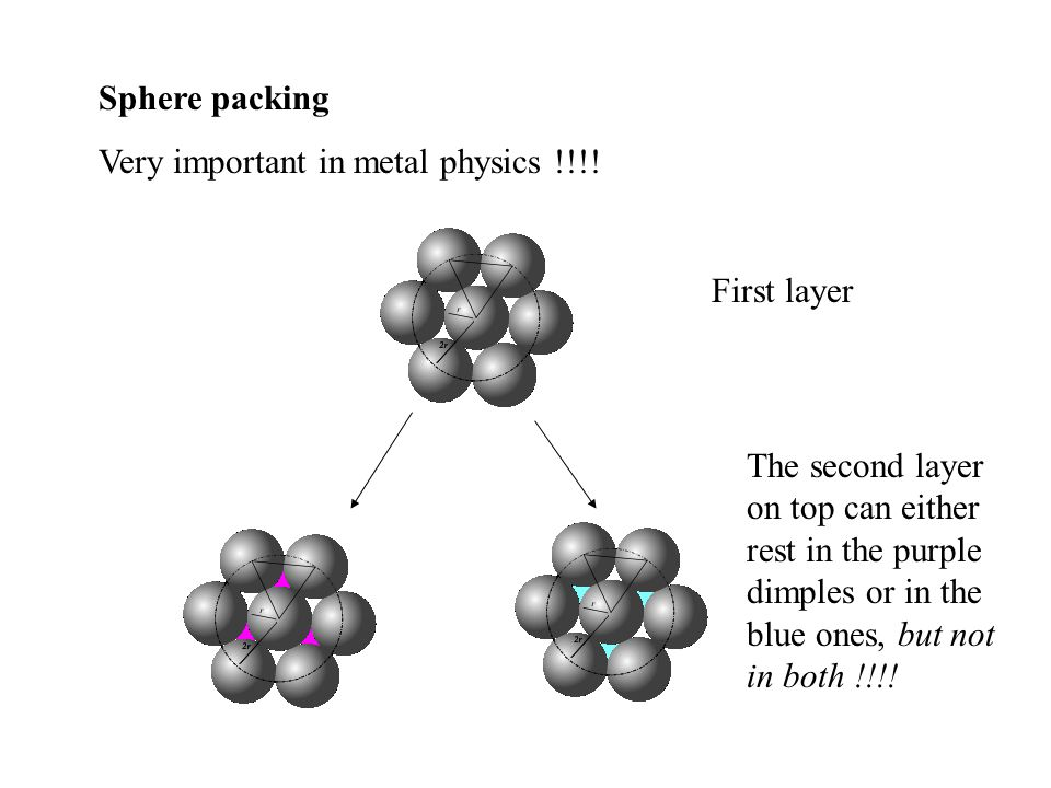 Sphere packing Very important in metal physics !!!! First layer The second layer on top can either rest in the purple dimples or in the blue ones, but