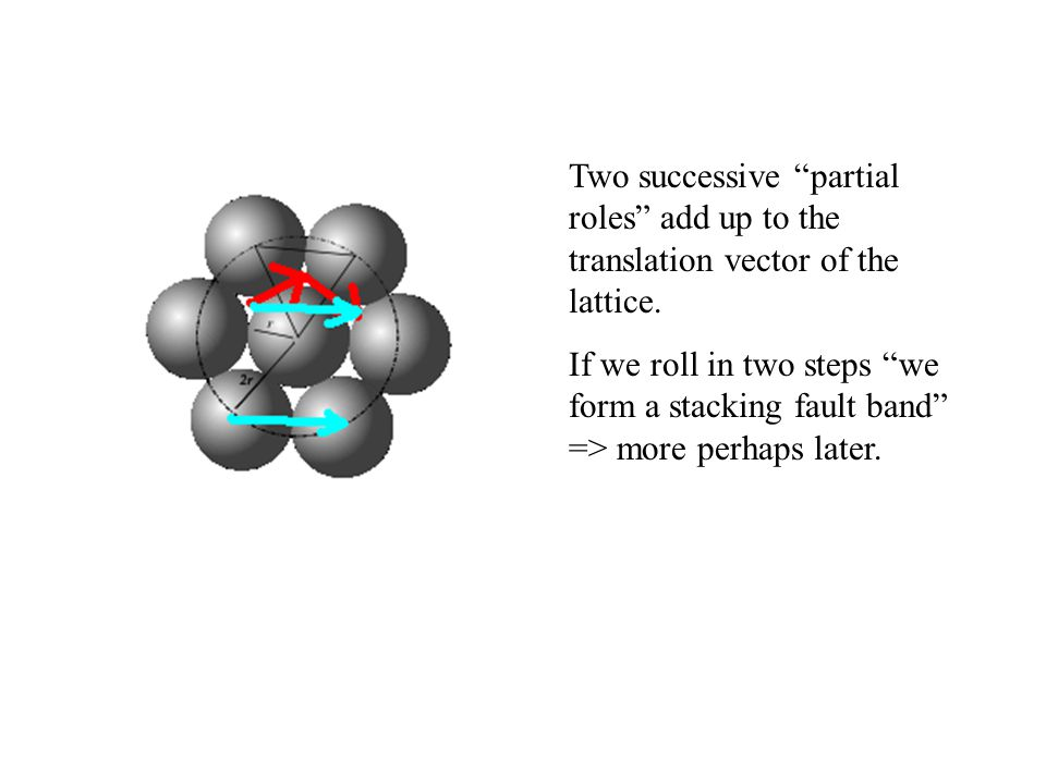 Two successive partial roles add up to the translation vector of the lattice.