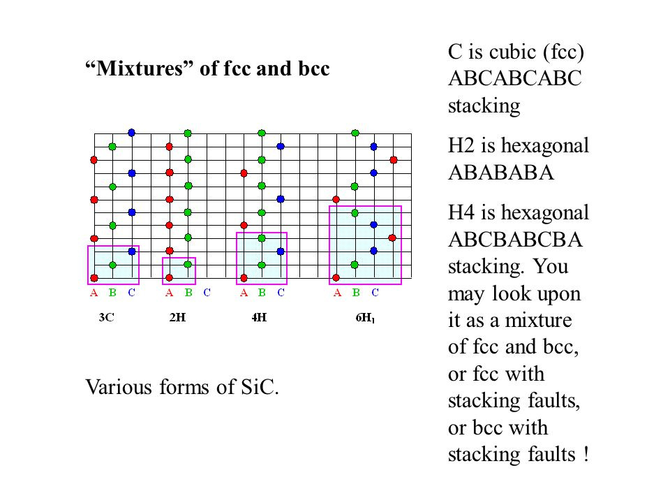 """Mixtures"" of fcc and bcc Various forms of SiC. C is cubic (fcc) ABCABCABC stacking H2 is hexagonal ABABABA H4 is hexagonal ABCBABCBA stacking. You ma"