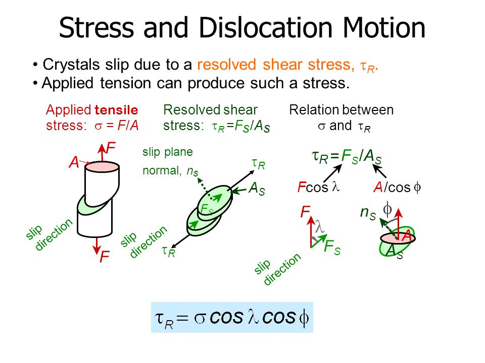 Stress and Dislocation Motion Crystals slip due to a resolved shear stress,  R. Applied tension can produce such a stress. slip plane normal, n s Res