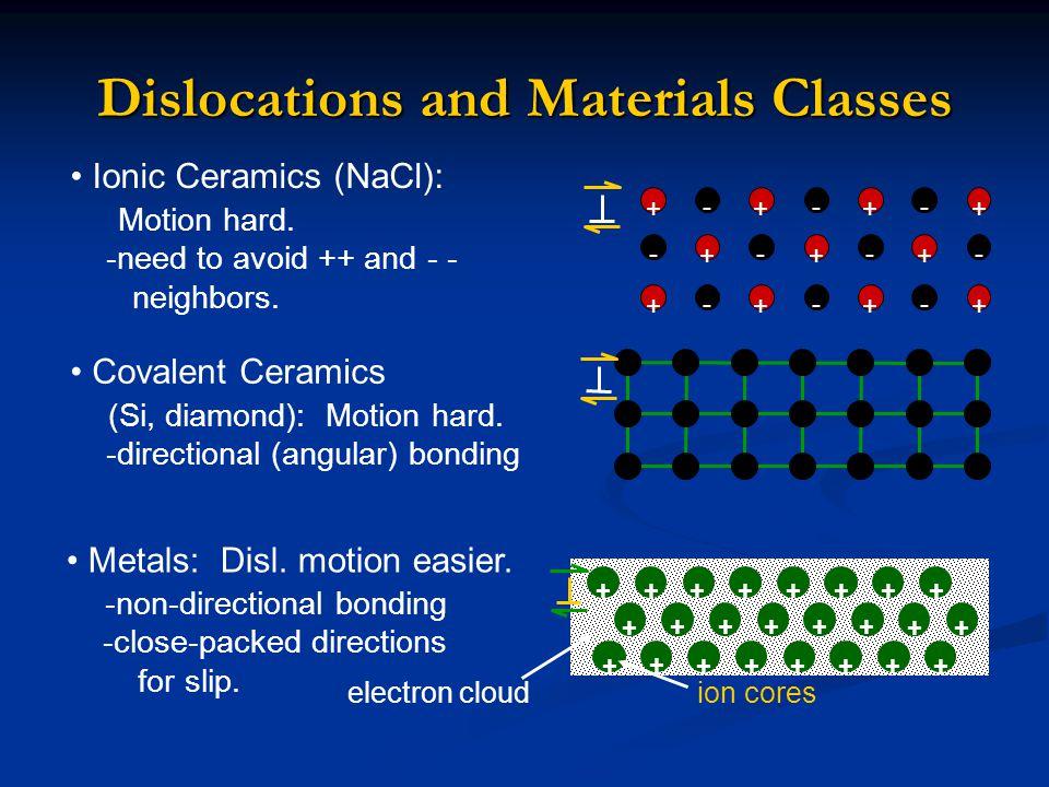 Dislocations and Materials Classes Covalent Ceramics (Si, diamond): Motion hard. -directional (angular) bonding Ionic Ceramics (NaCl): Motion hard. -n