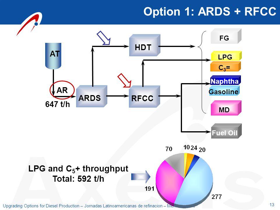 13 Upgrading Options for Diesel Production – Jornadas Latinoamericanas de refinacion – Mendoza 2006 Option 1: ARDS + RFCC ARDS RFCC AT FG MD LPG HDT F