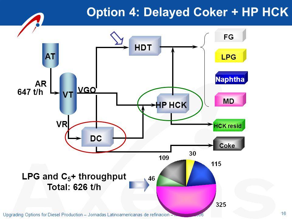 16 Upgrading Options for Diesel Production – Jornadas Latinoamericanas de refinacion – Mendoza 2006 Option 4: Delayed Coker + HP HCK DC HDT HP HCK Cok