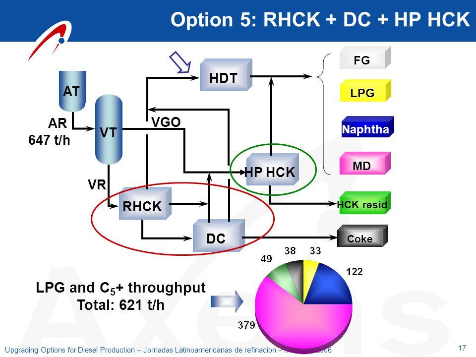 17 Upgrading Options for Diesel Production – Jornadas Latinoamericanas de refinacion – Mendoza 2006 Option 5: RHCK + DC + HP HCK RHCK HDT HP HCK DC Co