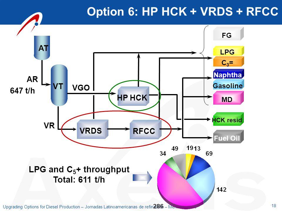 18 Upgrading Options for Diesel Production – Jornadas Latinoamericanas de refinacion – Mendoza 2006 Option 6: HP HCK + VRDS + RFCC VRDS RFCC FG MD Fue