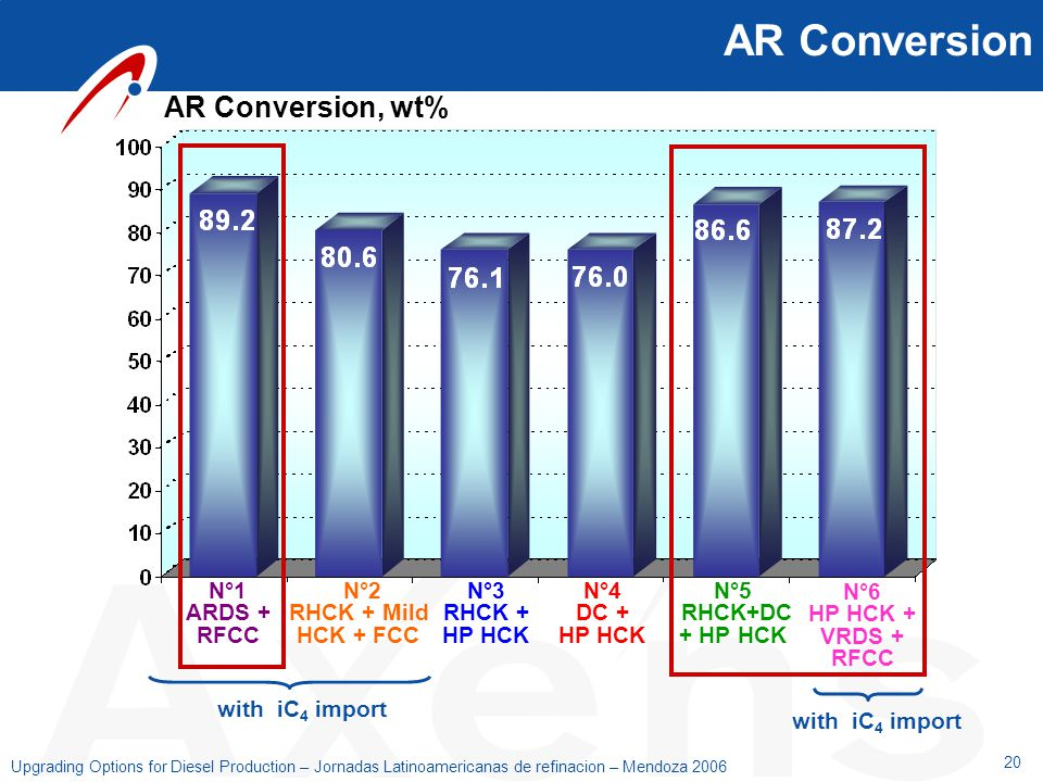 20 Upgrading Options for Diesel Production – Jornadas Latinoamericanas de refinacion – Mendoza 2006 AR Conversion AR Conversion, wt% with iC 4 import