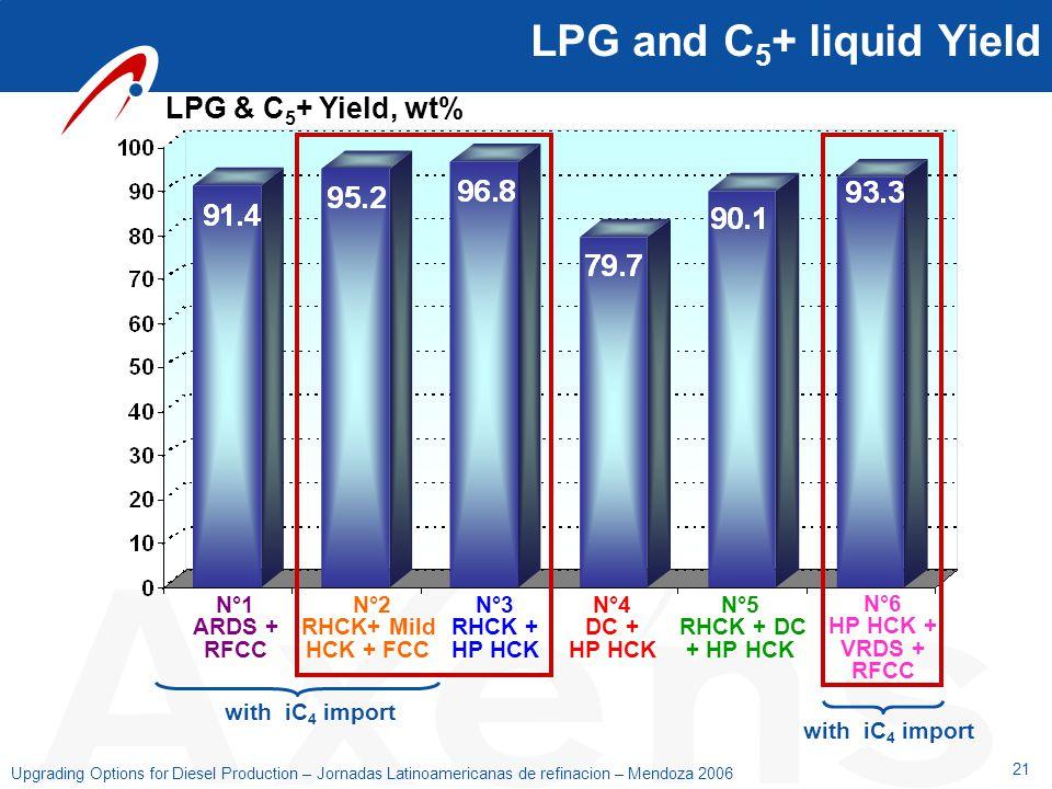 21 Upgrading Options for Diesel Production – Jornadas Latinoamericanas de refinacion – Mendoza 2006 LPG and C 5 + liquid Yield LPG & C 5 + Yield, wt%