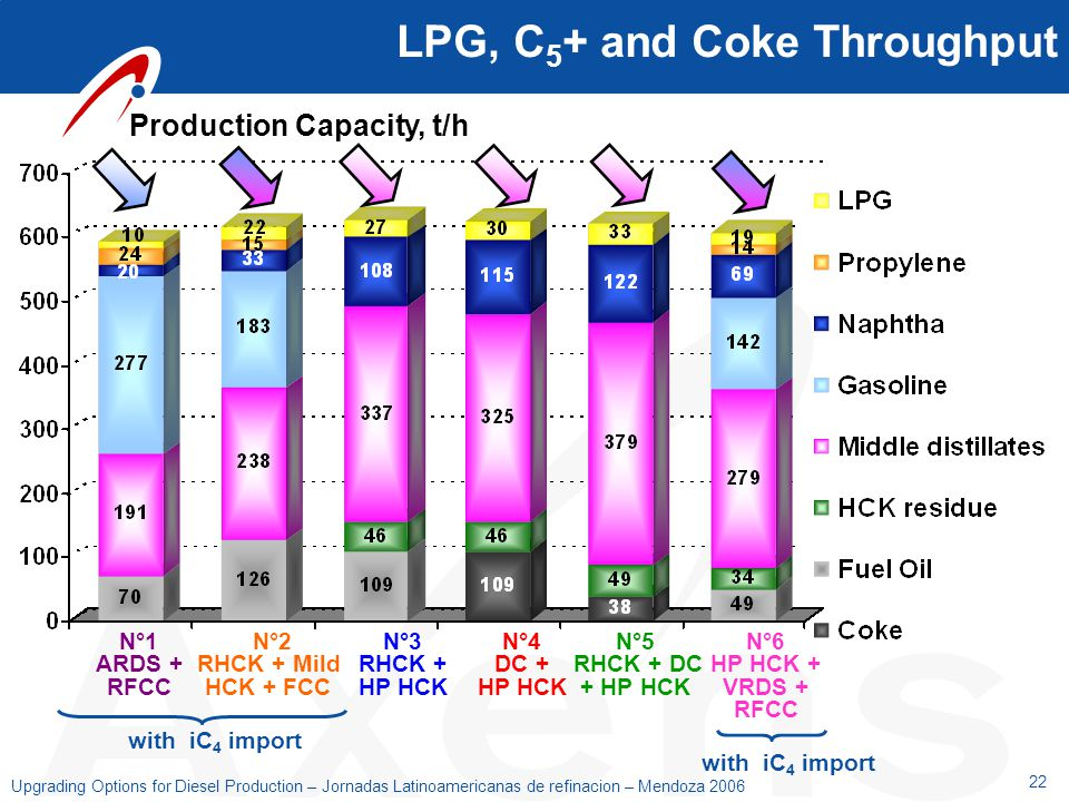 22 Upgrading Options for Diesel Production – Jornadas Latinoamericanas de refinacion – Mendoza 2006 LPG, C 5 + and Coke Throughput Production Capacity