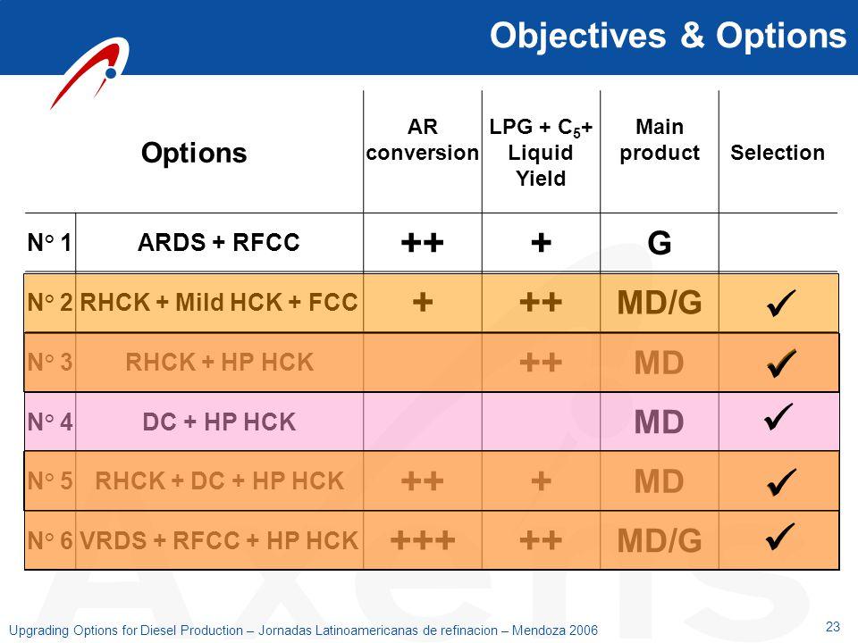 23 Upgrading Options for Diesel Production – Jornadas Latinoamericanas de refinacion – Mendoza 2006 Options AR conversion LPG + C 5 + Liquid Yield Mai