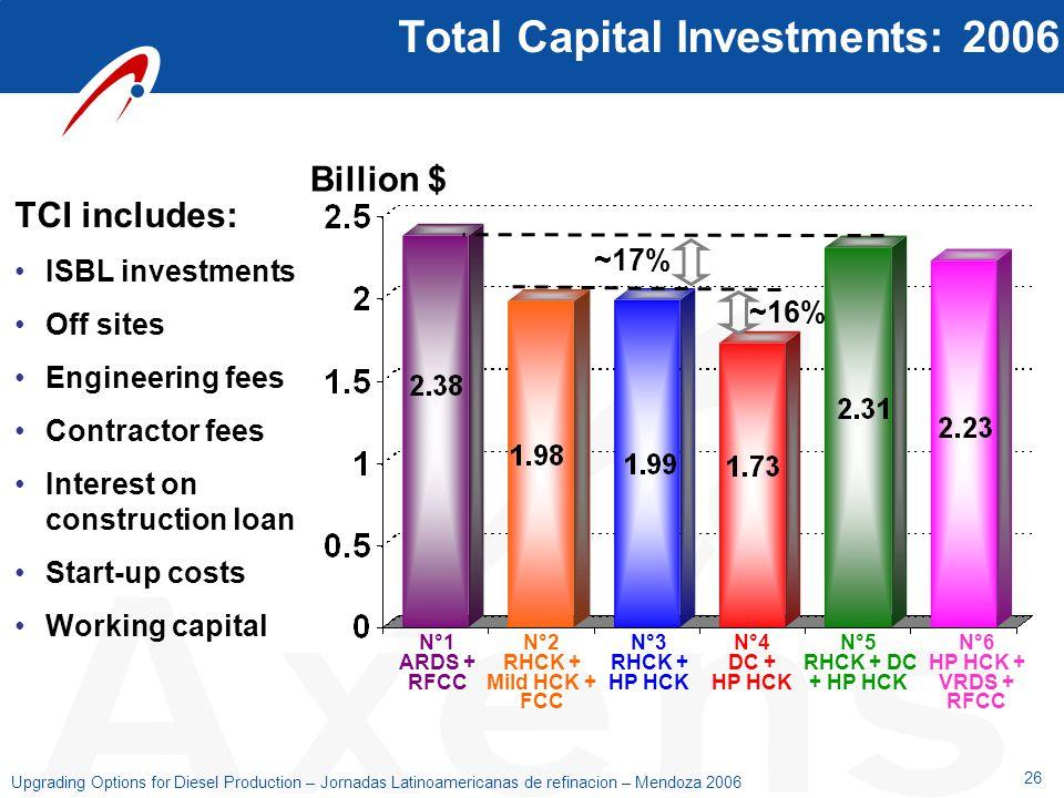 26 Upgrading Options for Diesel Production – Jornadas Latinoamericanas de refinacion – Mendoza 2006 Total Capital Investments: 2006 TCI includes: ISBL