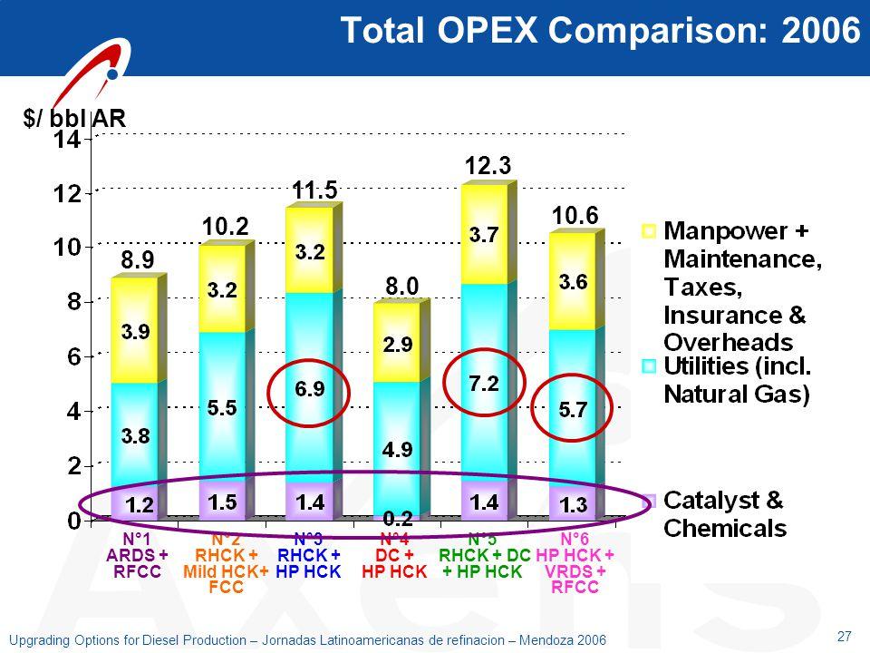 27 Upgrading Options for Diesel Production – Jornadas Latinoamericanas de refinacion – Mendoza 2006 Total OPEX Comparison: 2006 $/ bbl AR 10.2 11.5 12