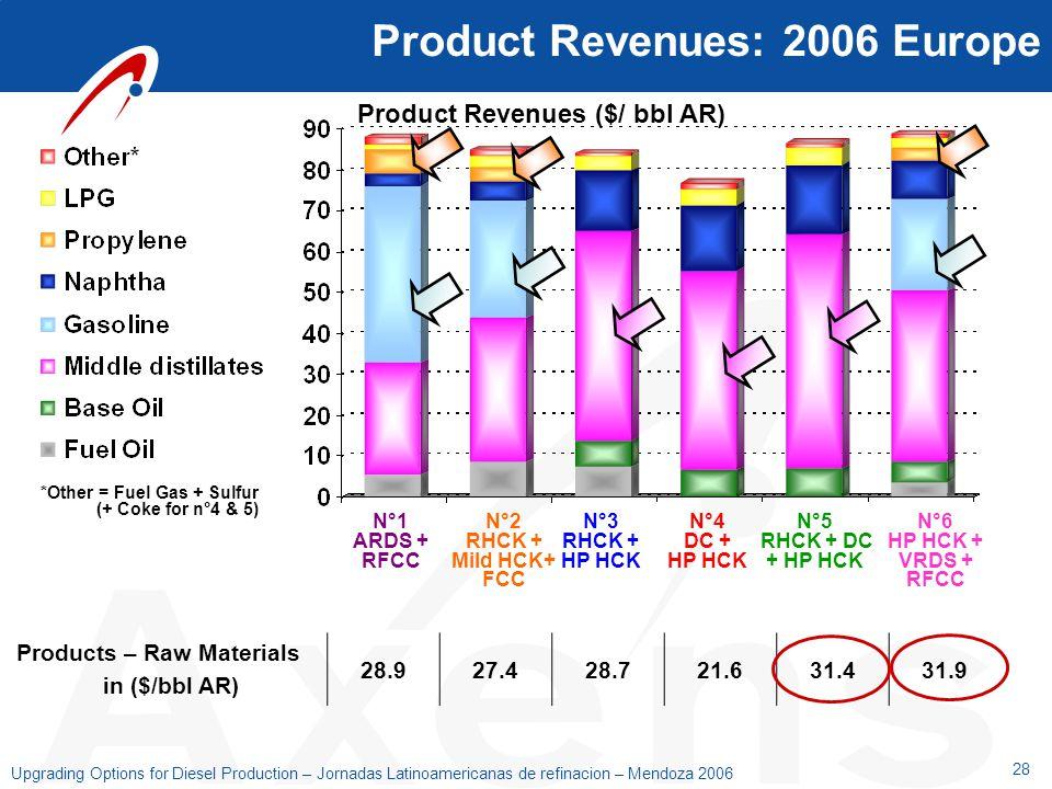 28 Upgrading Options for Diesel Production – Jornadas Latinoamericanas de refinacion – Mendoza 2006 Product Revenues: 2006 Europe Product Revenues ($/