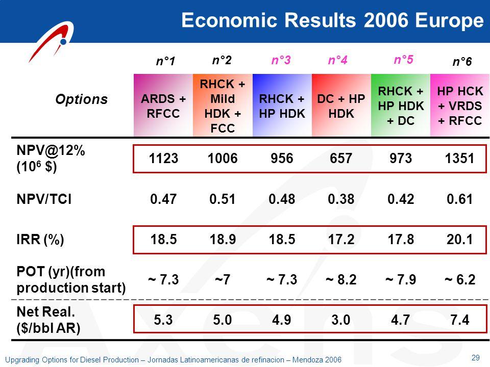 29 Upgrading Options for Diesel Production – Jornadas Latinoamericanas de refinacion – Mendoza 2006 Economic Results 2006 Europe ARDS + RFCC RHCK + Mi