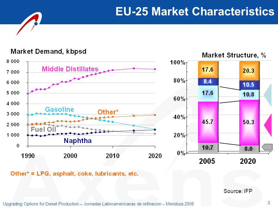 3 Upgrading Options for Diesel Production – Jornadas Latinoamericanas de refinacion – Mendoza 2006 Source: IFP EU-25 Market Characteristics