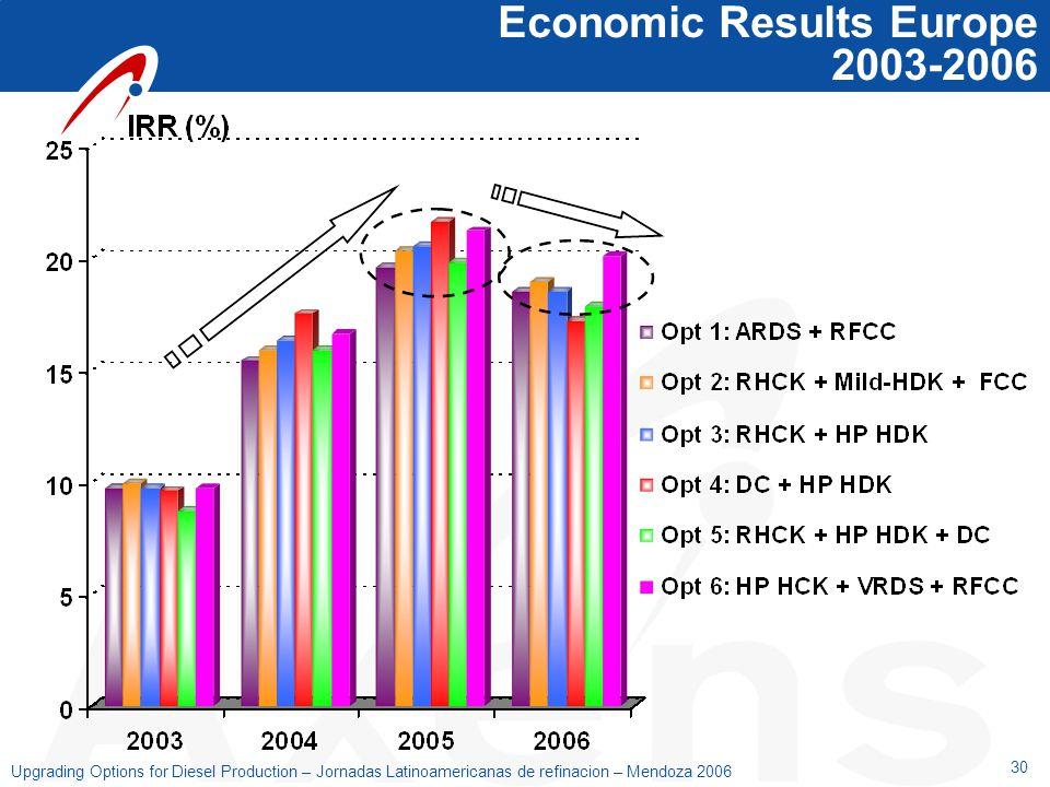 30 Upgrading Options for Diesel Production – Jornadas Latinoamericanas de refinacion – Mendoza 2006 Economic Results Europe 2003-2006